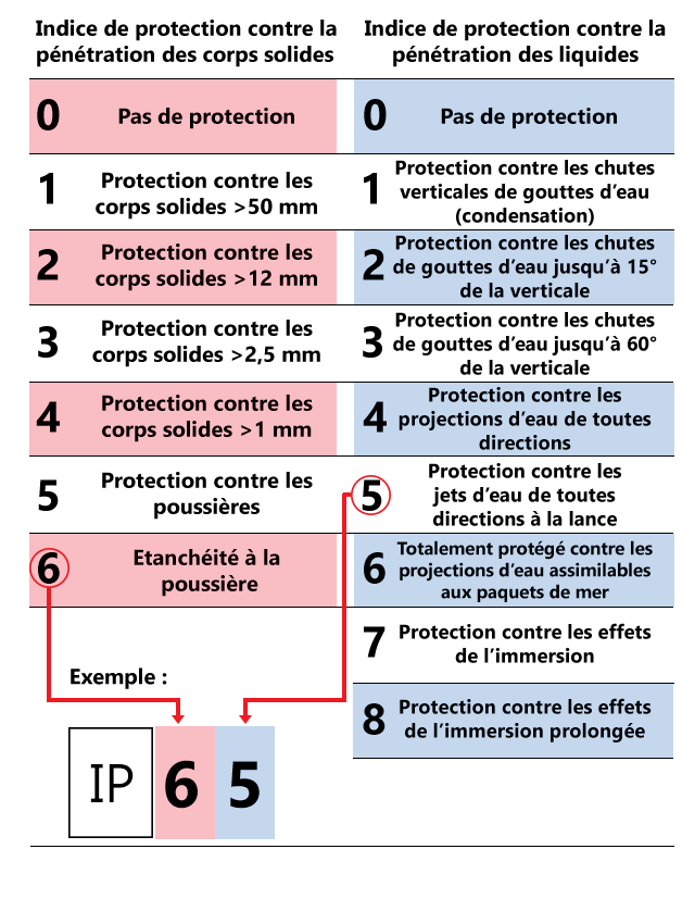 Comprendre la construction  et la signification d'un indice IP
